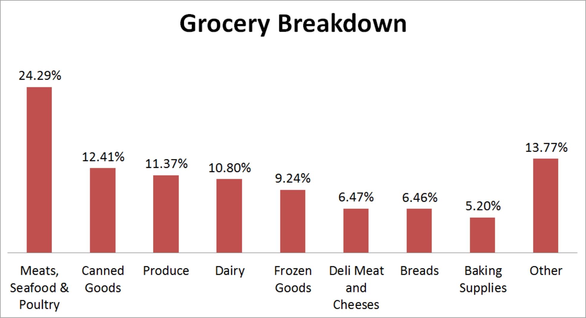 Grocery Breakdown Graph
